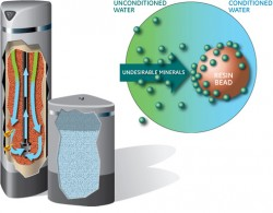 Green Water Technologies on Water Softening